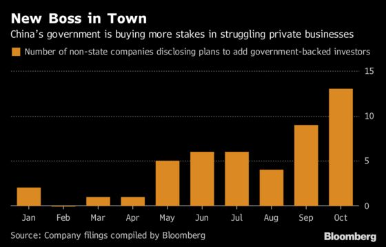 China Is Buying Distressed Private Companies as Markets Sink