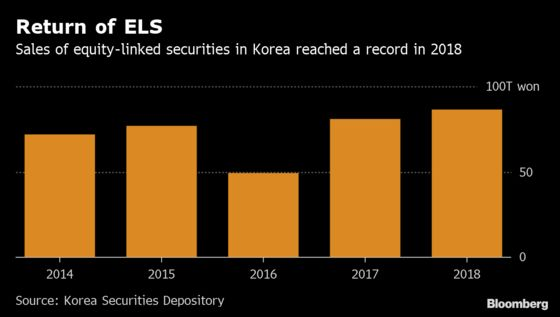 Exotic Finance Products Are Back Under Korean Watchdog Spotlight