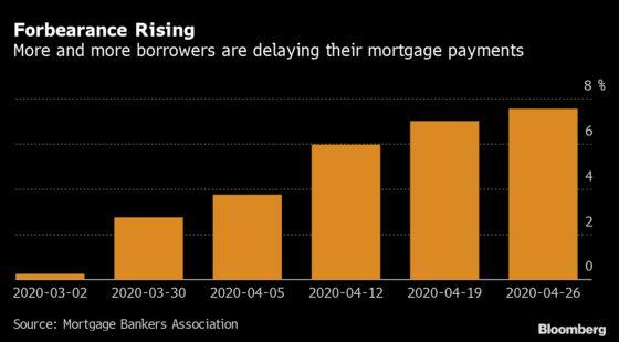Mortgage Lenders Tighten Screws on U.S. Credit in Echo of 2008