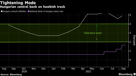 Hungary's Rate Hikes 'Far From the End,' Central Banker Says