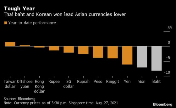 Slumping Asian Currencies Face More Risk From Slowdown in China