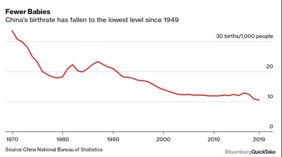 Why China Is Struggling to Boost Its Birthrate