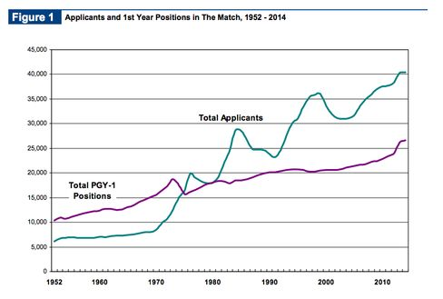 Although the number of applicants to residency programs has steadily risen, growth in PGY-1 (first-year postgraduate) positions hasn't kept up.