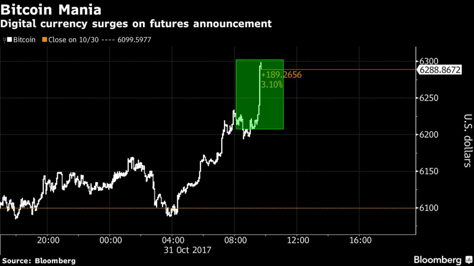 Bitcoin Futures Could Open the Floodgates for Institutional