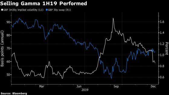 Relative Performance of U.K. Bonds Hinges on New Year's Data