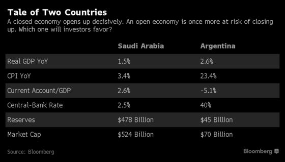 A $600 Billion Decision Looms For Saudis, Argentina On MSCI