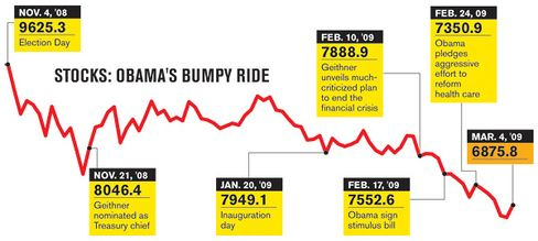 Did Obama Cause the Stock Slide?