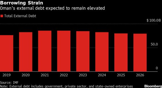 Oman Is Finding Way Out of Its Budget Distress Without a Bailout