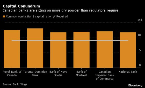Canadian Banks Face Conundrum: How to Use a Spare $55.5 Billion