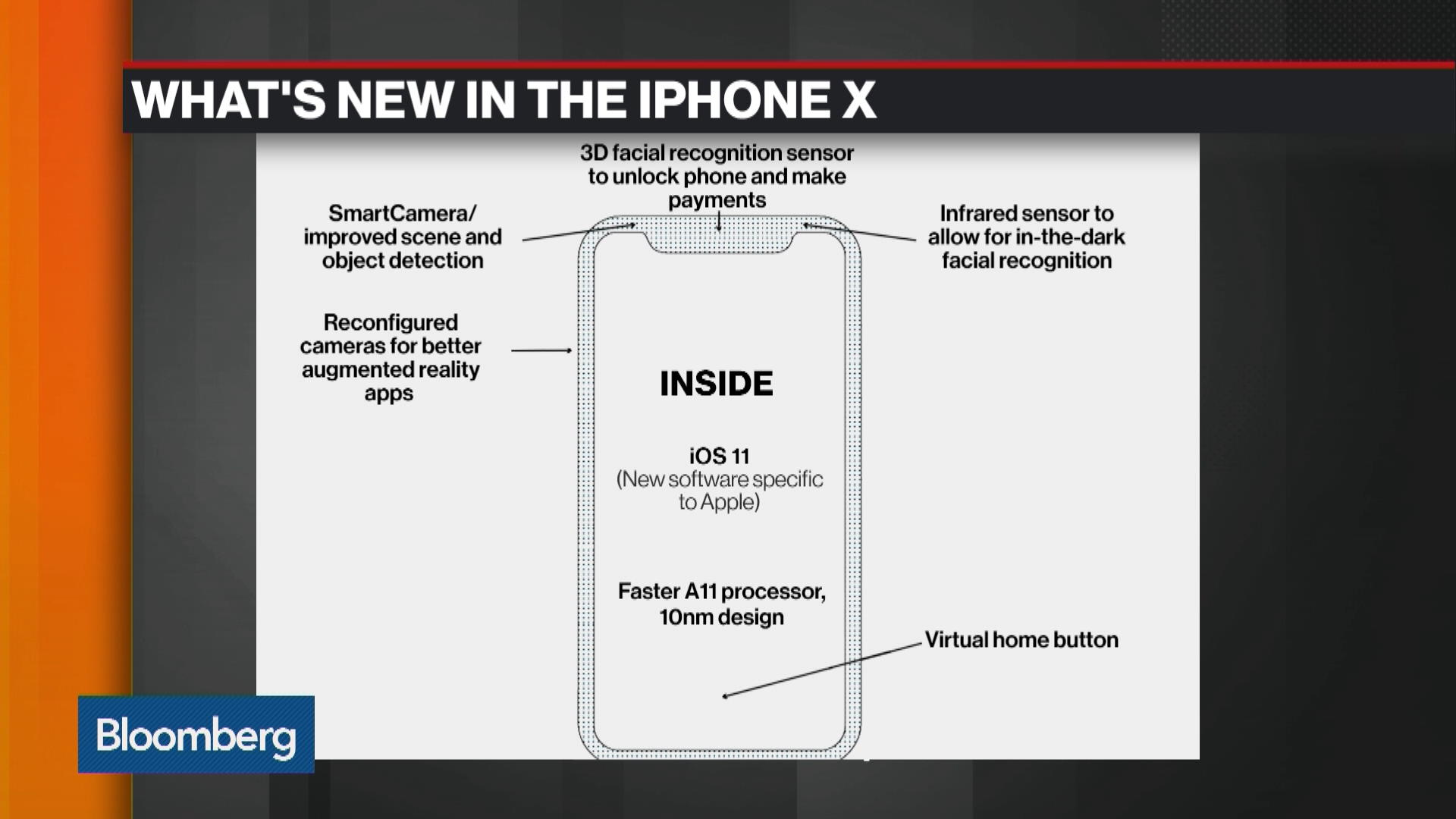 Apples next iphone will probably cost 1000 bloomberg ccuart Images