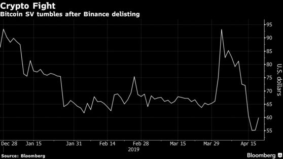 Bitcoin SV tumbles after Binance delisting