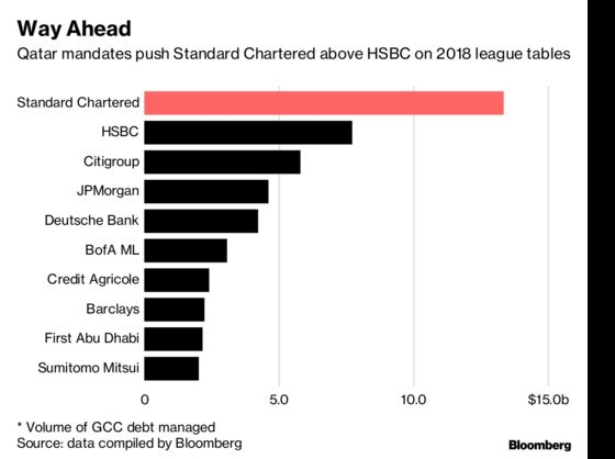 Bankers Are Sick of Choosing Sides Between Qatar and Saudi Arabia