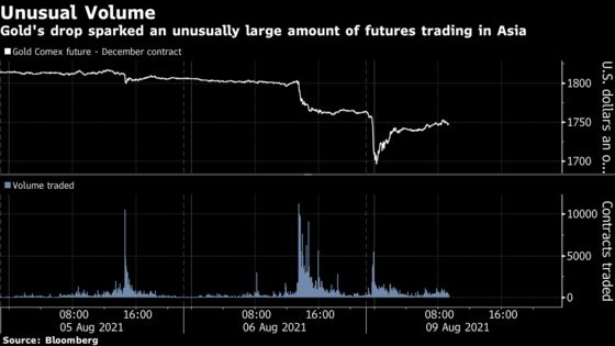 Gold Claws Back Some Ground After Early Morning Flash Crash