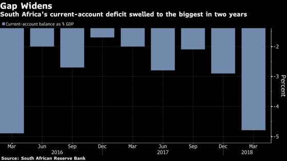 South Africa Current-Account Gap Grows to Biggest in 2 Years