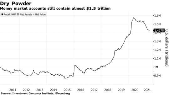 Money market accounts still contain almost $1.5 trillion