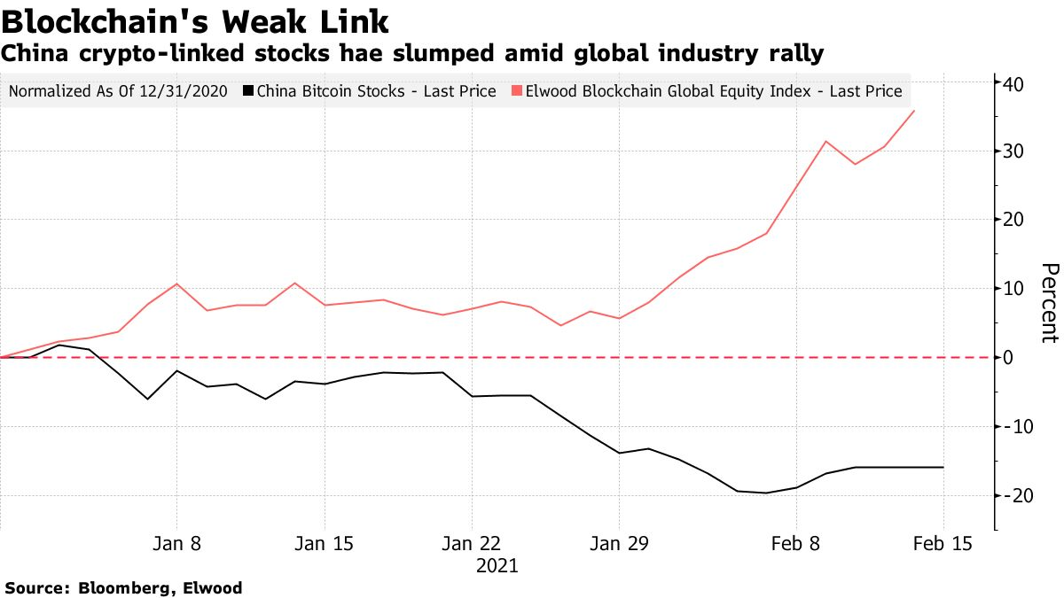 China crypto-linked stocks hae slumped amid global industry rally