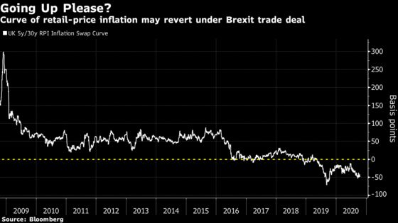 Never-Ending Brexit Sends Traders to Distant Market Corners