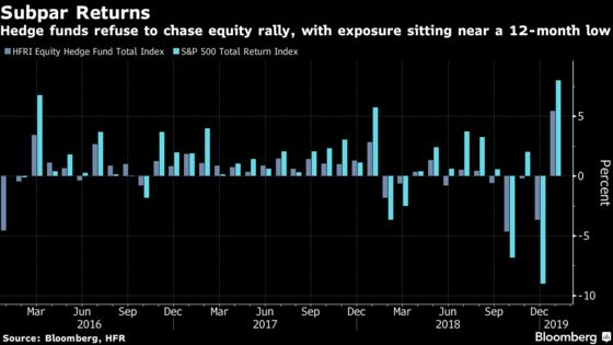 Hedge Funds Start February With the Lowest Stock Exposure in a Year
