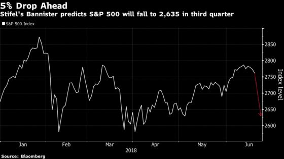 Stocks May Slide 5% by End of Summer, Stifel's Bannister Says