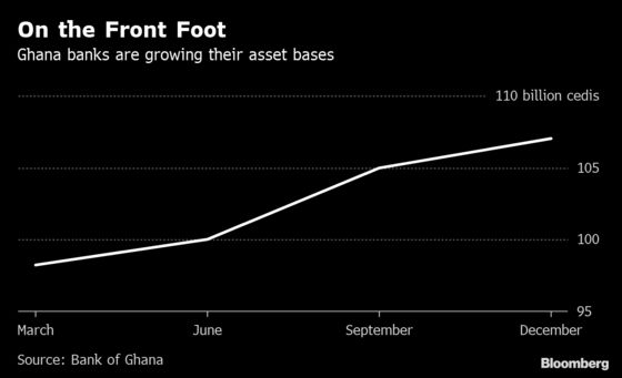 Cash-Rich Ghana Banks Seen Boosting Loan Growth After Purge