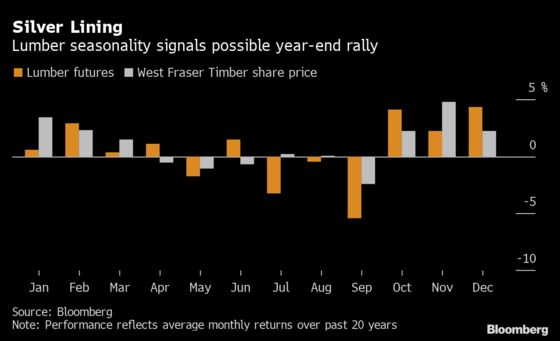 Lumber's Boom-Bust Cycle Sets Producers Up for Year-End Rally