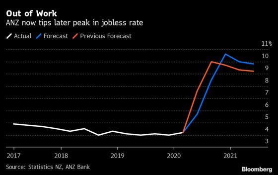New Zealand Jobless Surge Seen Delayed Until After Election