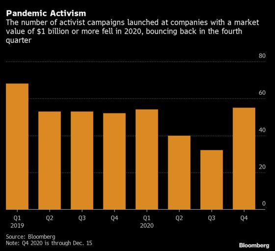 Shareholder Activism Poised to Rebound in 2021 After Tough Year