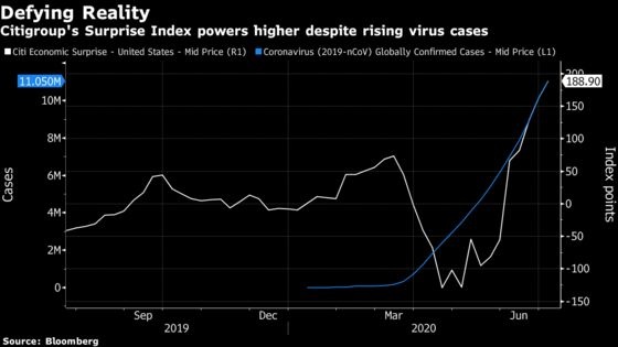 Markets Torn Between Robust Economic Data and Rising Virus Cases
