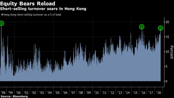 Short Sellers Feast on Hong Kong Stocks as China Investors Brace