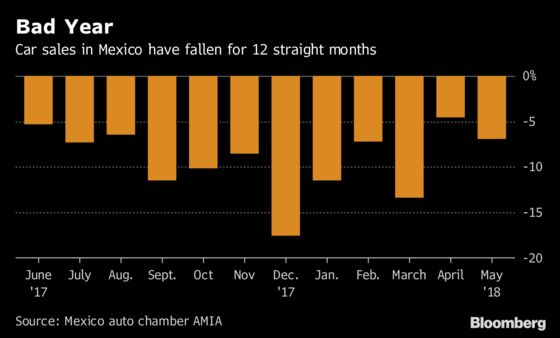 Mexicans Hold Off From Buying New Cars On Election, Nafta Fears