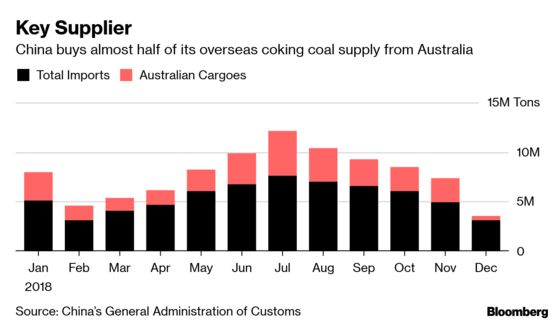 China Delays Coal Imports From Australia