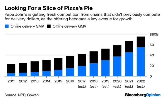 Give Papa John's Turnaround the Benefit of the Doubt