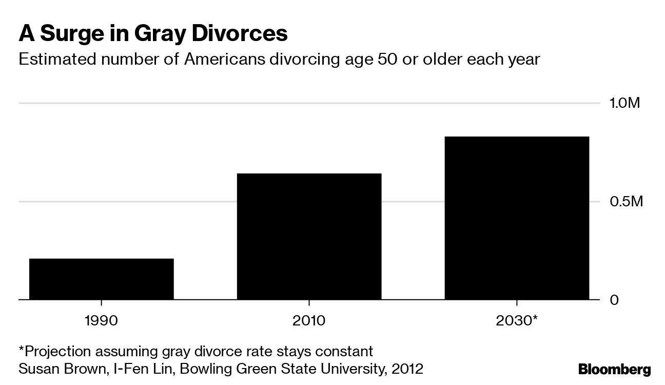 Divorce Destroys Finances of Americans Over 50, Studies Show