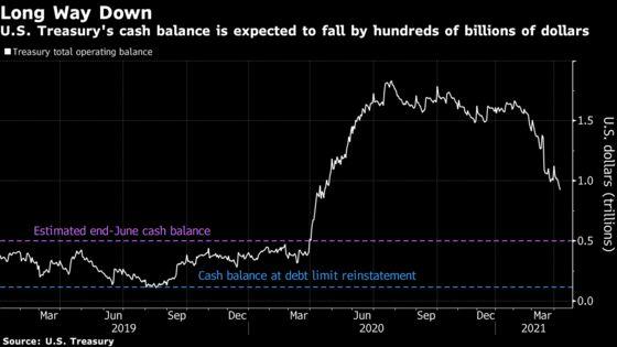 U.S. Money Markets Brace for Headaches as Debt Limit Draws Near