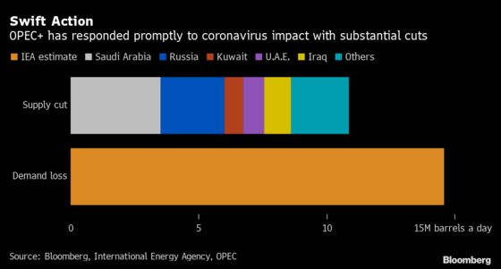 Oil Watchers Applaud Swift Delivery of OPEC+ Supply Cuts