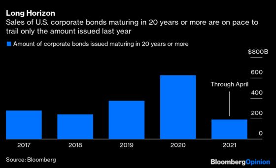 Corporate Cash Grab Flashes Warning for Bond Investors