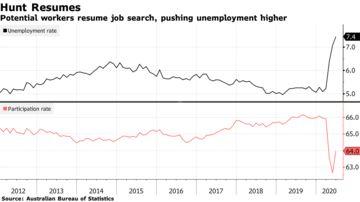 Australia Posts Record Monthly Hiring Gain Job Hunt Resumes
