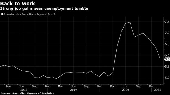 Australia Unemployment Drops to 5.8% as Recovery Strengthens