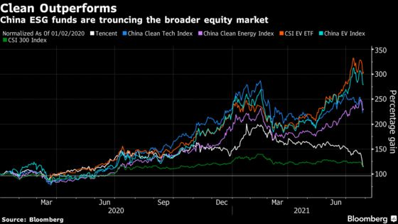 China ESG Funds Sidestep Stock Market Sell-Off on Fresh Inflows