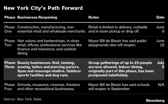 NYC Enters Phase Three. Here's What You Should Know