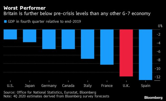 U.K. Economy Still Faces Trade Pain After Dodging No-Deal Brexit