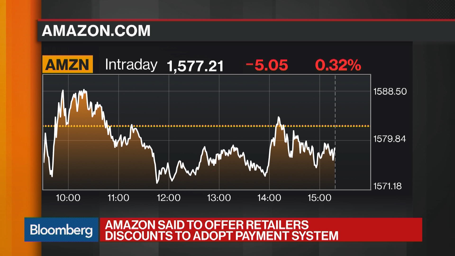 Payments Stocks Drop After Amazon Pushes Its Pay System