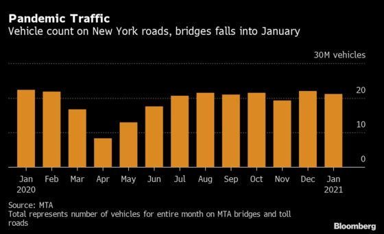 New York Driving Comeback Falters With Virus Surge, Cold Blast