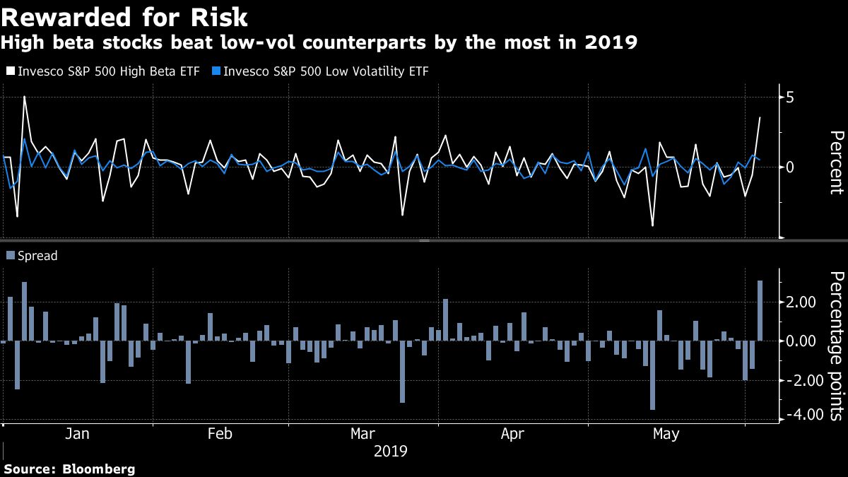 Risk-On Is Back as Rally-Hungry Bulls Set Aside Trade Fears