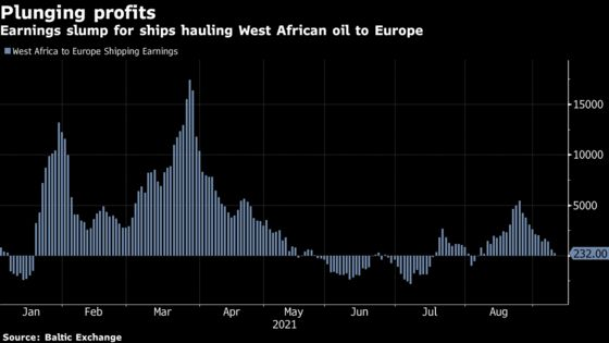 Nigerian Oil Proves Tough To Shift As India, Europe Buying Wanes