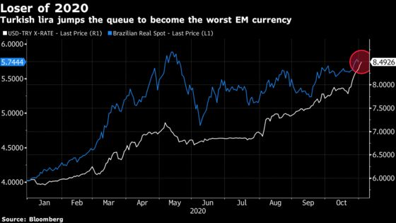 Lira Eclipses Real as Biggest Emerging-Markets Loser of 2020