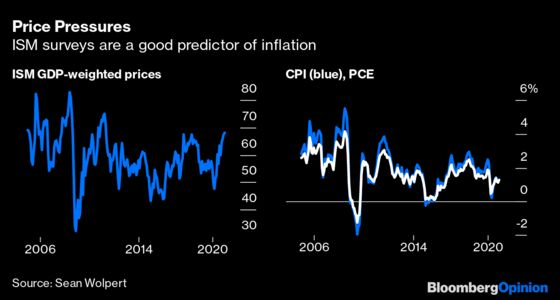 Rising Inflation Will Force the Fed's Hand