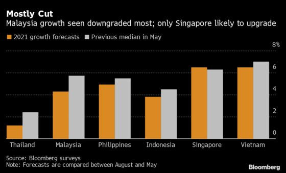 Malaysia Leads Southeast Asia GDP Downgrades Amid Delta's Grip