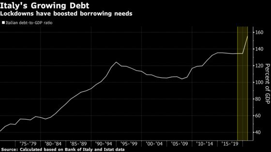 Draghi Needs New Stimulus to Fund Italy's $18 Billion Monthly Lockdown Costs