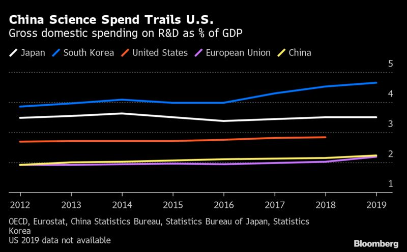 China Science Spend Trails EE.UU.